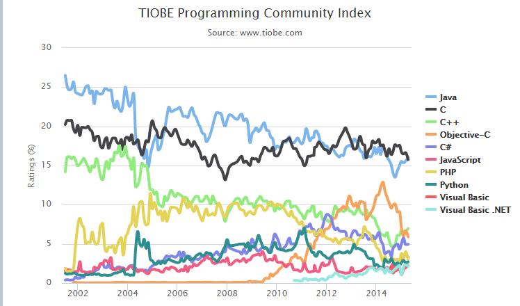212 2015年4月TIOBE编程语言排行榜 Java 重回榜首