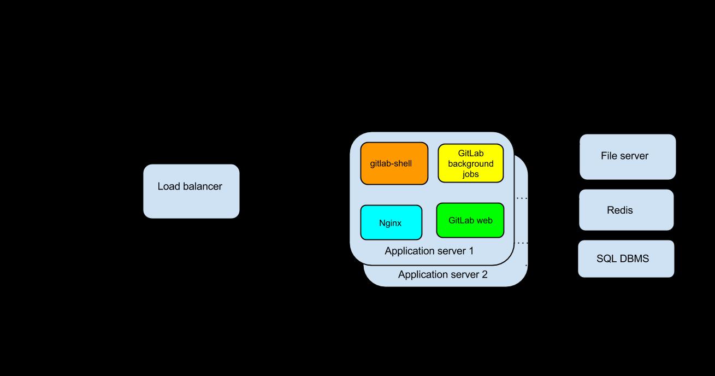 216 Gitlab 7.10.0.rc3/rc4 发布  项目管理和代码托管平台