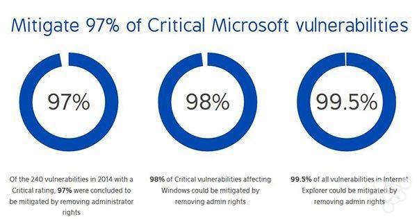 23 微软97%漏洞与管理员权限有关 否则比 Linux 安全