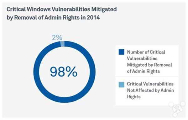 31 微软97%漏洞与管理员权限有关 否则比 Linux 安全