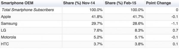 441 comScore 新报告:美国市场苹果设备赢在硬件 安卓系统占优