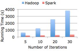 Spark Spark 1.2.2/1.3.1 发布 开源集群计算系统