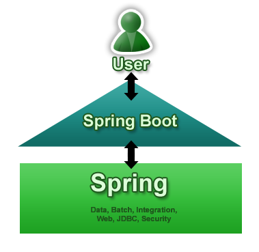 Spring Boot Spring Boot 1.2.3/1.1.12 发布
