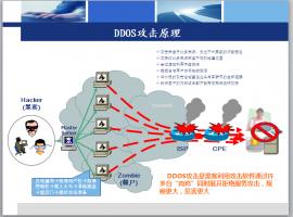 阿里云ESC服务器DDoS防护 1