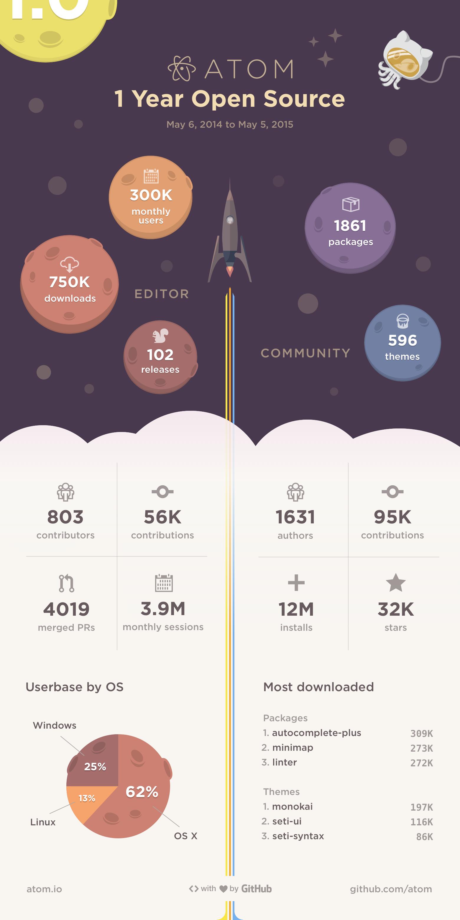 07075801 vBgL Github Atom 开源一周年 超过 800 名贡献者参与