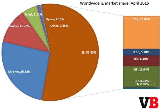 11 全球浏览器统计:IE 占 56% Chrome 首超 25%