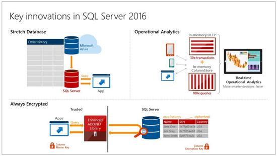 29073035 27RX SQL Server 2016 第一个公众预览版发布