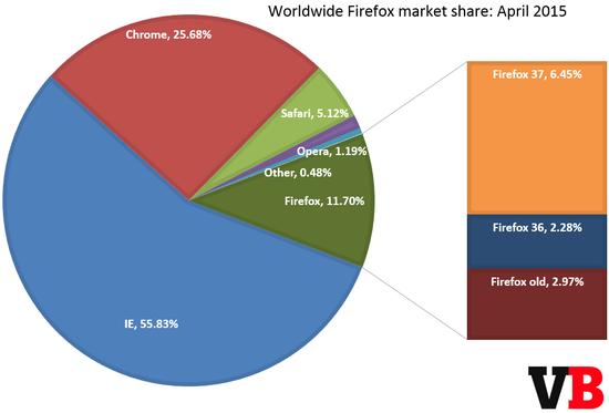 3 全球浏览器统计:IE 占 56% Chrome 首超 25%