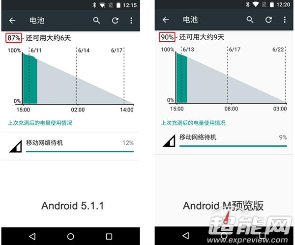 131 Android M 电量管理很好 但别指望太多