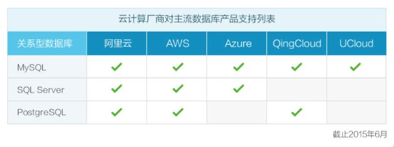 161132 oZVE 5189 阿里云支持 PostgreSQL 已支持三大关系数据库