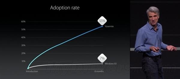 28 OS X 10.11 发布,代号 :代号 El Capitan