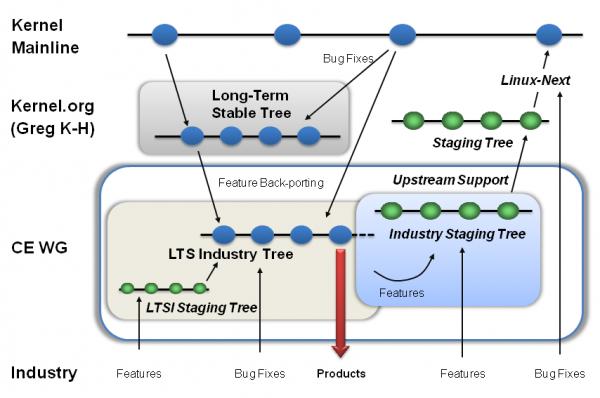 3 Linux Kernel 4.1 将是下一个长期支持版