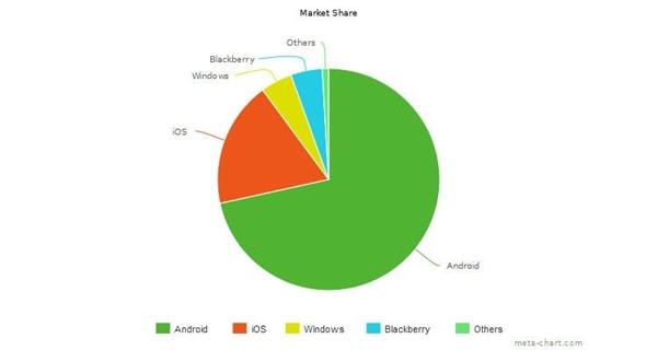 58 开发者 请优先开发 Android 应用而非 iOS
