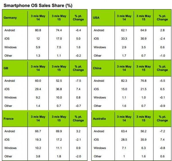 01065937 njFp Android 继续引领市场 WindowsPhone 老三