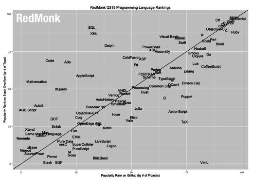 05231139 fd7v 2015 年 6 月 RedMonk 编程语言排行榜