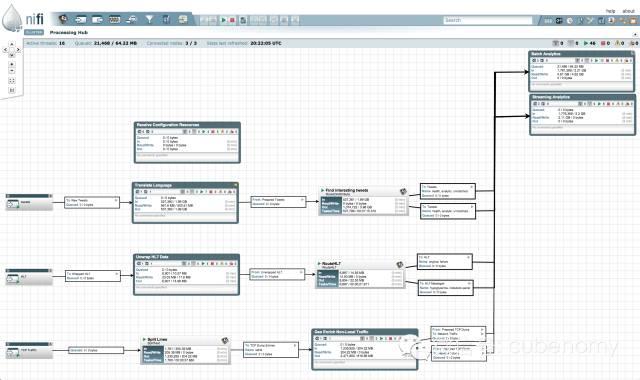 082530 nfRK 2306979 Apache NiFi孵化成功成为Apache顶级项目