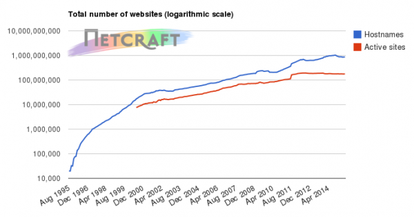1 6 月服务器端软件市场市占率调查统计数据
