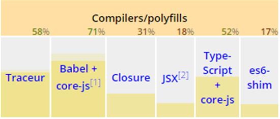 1307.Kangax.PNG 550x0 TypeScript 1.5 正式发布 ES6 支持
