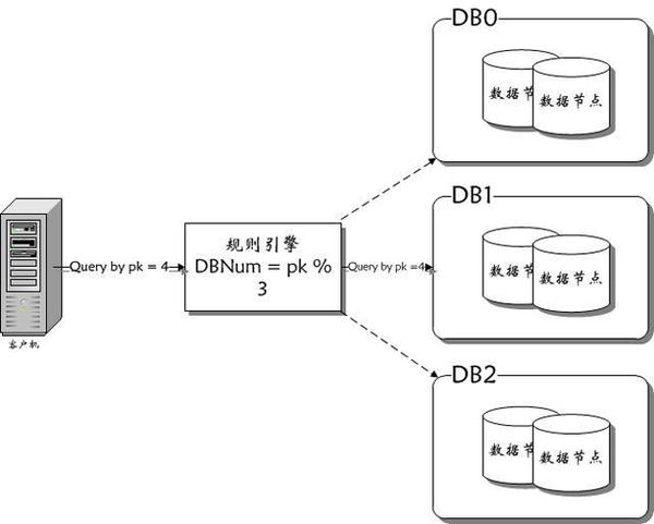 17 云时代的分布式数据库:阿里分布式数据库服务 DRDS