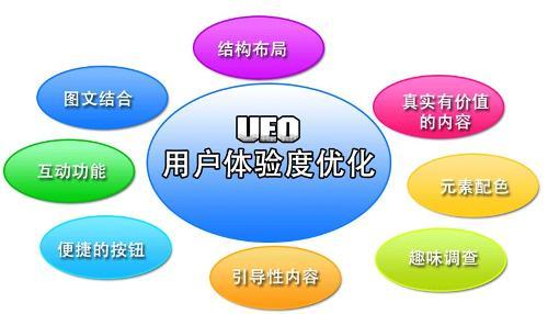 20130709182807 853978649 外贸网站建设教程之网站建设更要注重用户体验