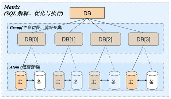 29 云时代的分布式数据库:阿里分布式数据库服务 DRDS