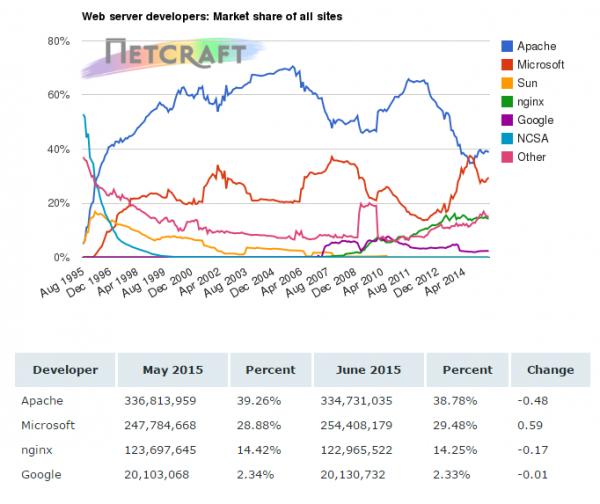 3 6 月服务器端软件市场市占率调查统计数据