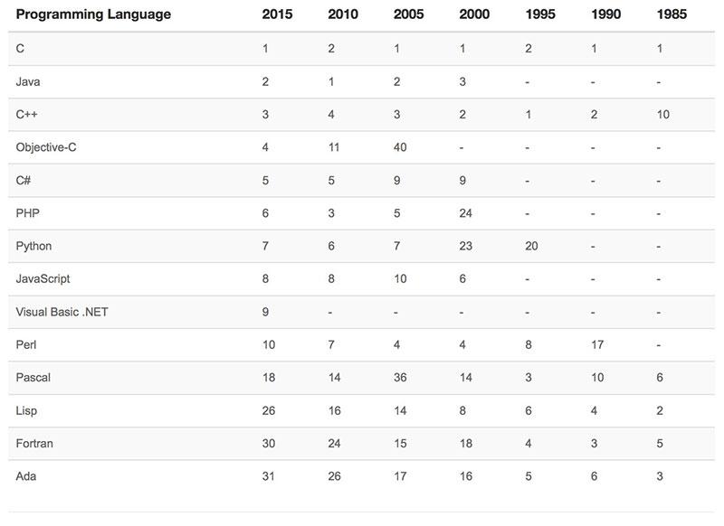 33 2015年7月TIOBE编程语言排行榜