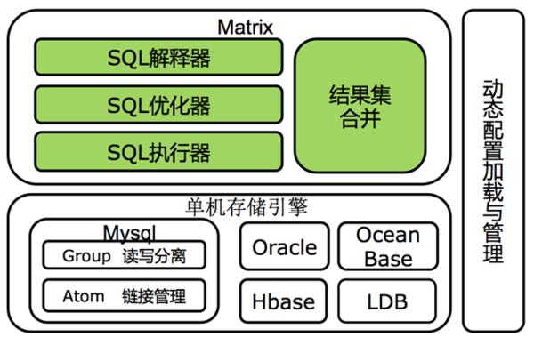 34 云时代的分布式数据库:阿里分布式数据库服务 DRDS