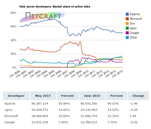 4 6 月服务器端软件市场市占率调查统计数据