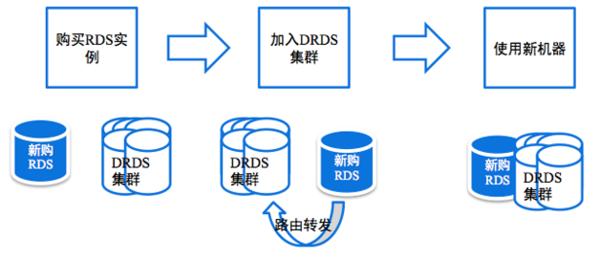 42 云时代的分布式数据库:阿里分布式数据库服务 DRDS