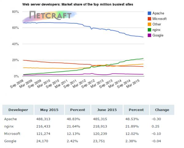 5 6 月服务器端软件市场市占率调查统计数据
