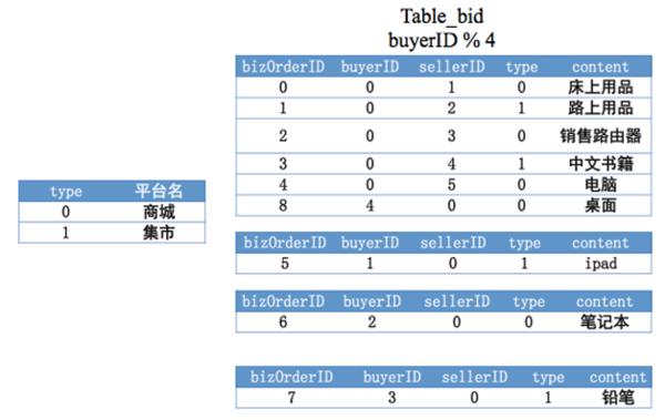 51 云时代的分布式数据库:阿里分布式数据库服务 DRDS