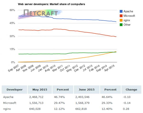 6 6 月服务器端软件市场市占率调查统计数据