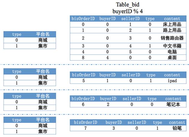 62 云时代的分布式数据库:阿里分布式数据库服务 DRDS