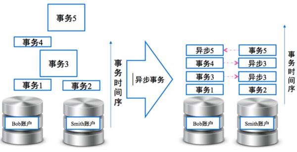 71 云时代的分布式数据库:阿里分布式数据库服务 DRDS