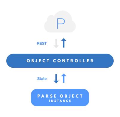 App App 后台服务公司 Parse 开源所有 SDK