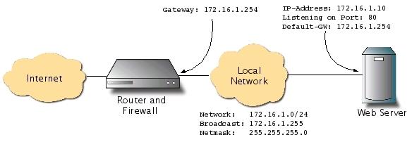 BalanceNG BalanceNG 3.606 发布 负载均衡软件