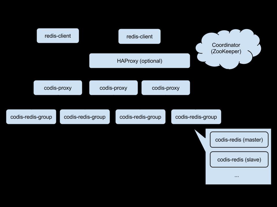 Codis1 Codis 2.0 发布 Redis 集群解决方案