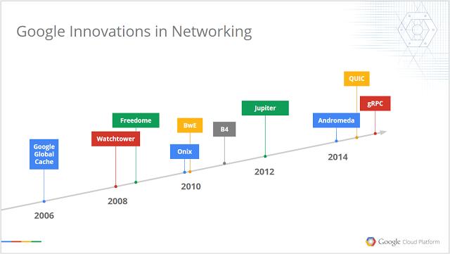 Google 过去 10 年 Google 的网络架构是如何进化的