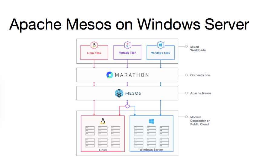 Mesos Mesos 能在 Windows Server 上运行了