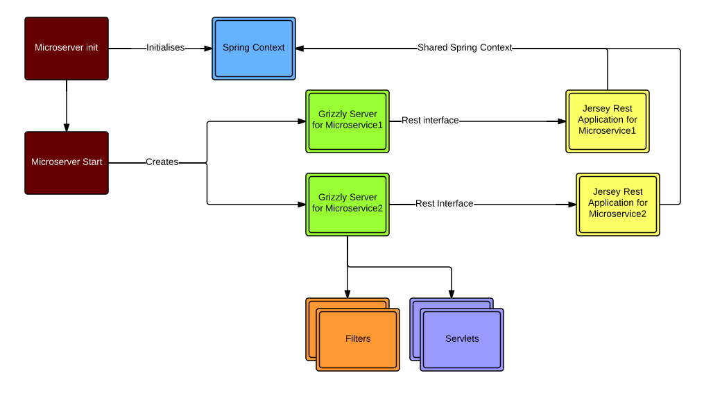Microserver Microserver v0.62 发布 Java 微服务框架