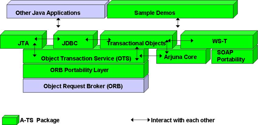 Narayana Narayana 5.2.1.Final 发布 JBoss 事务服务