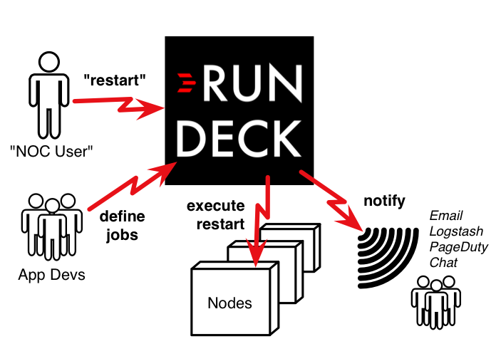 RunDeck  RunDeck 2.5.3 发布  服务器自动化操作