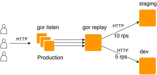 gor gor v0.9.8 发布 Go 开发的 HTTP 流量复制工具