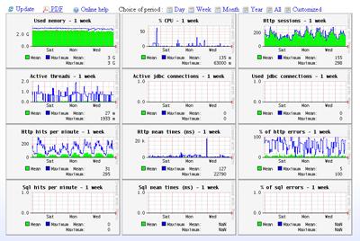 JavaMelody v1.60.0 发布 系统监控平台-芊雅企服