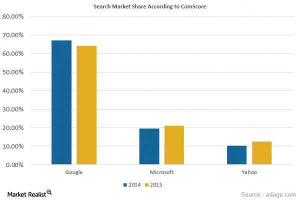 谷歌搜索引擎市场份额下跌至 64%-芊雅企服