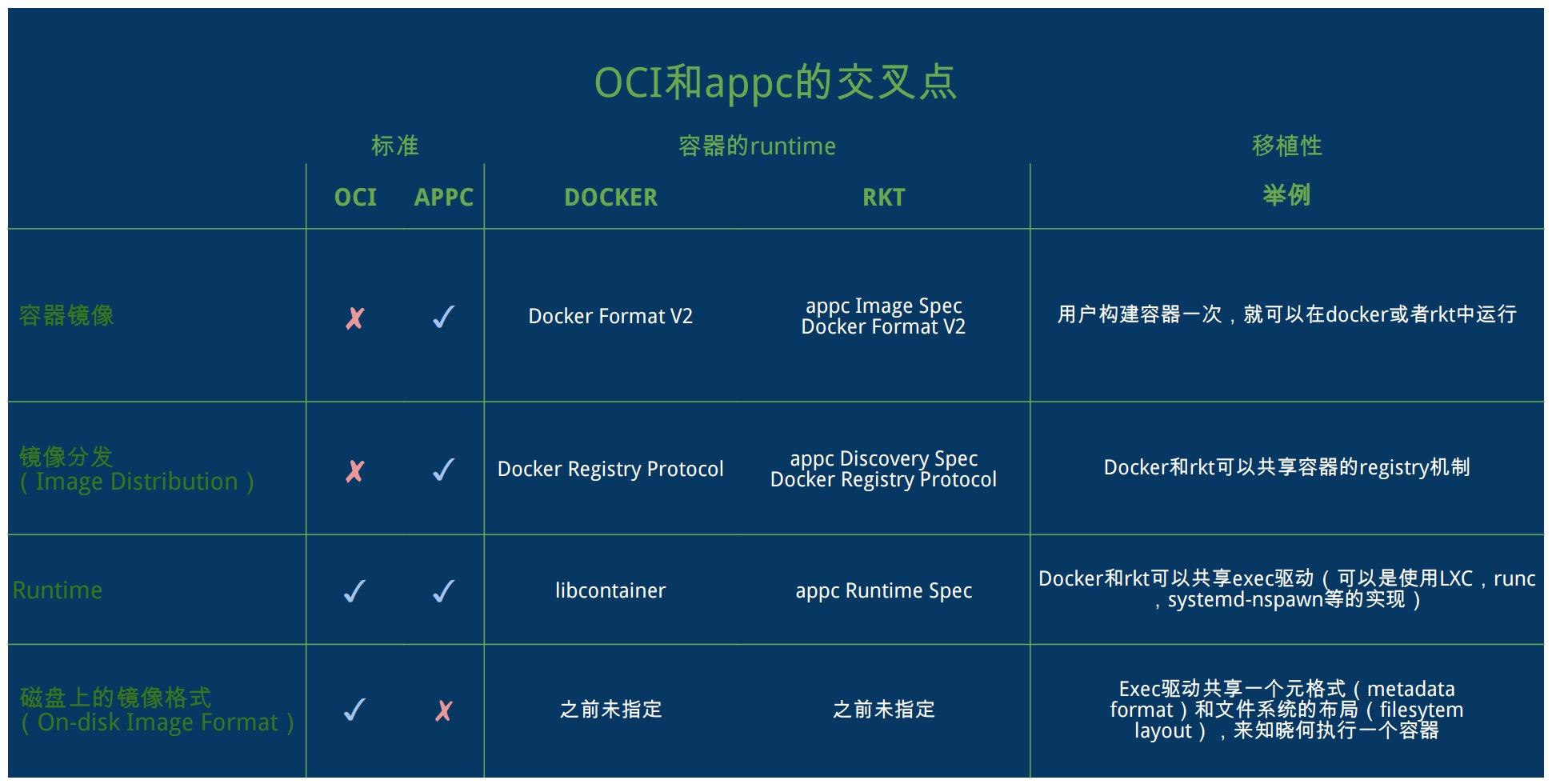 OCI 理清容器标准和基金会 OCI CNCF appc 和 rkt