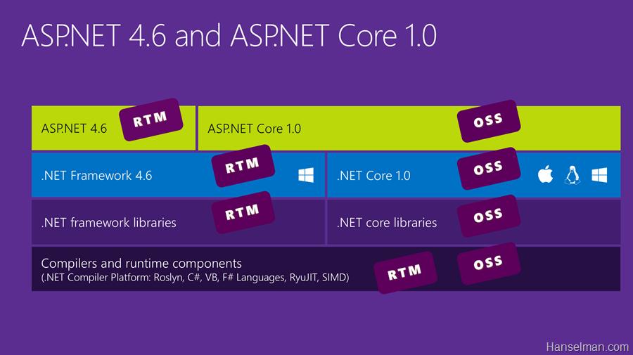 ASP.NET 5 已终结,迎来 ASP.NET Core 1.0 和 .NET Core 1.0-芊雅企服