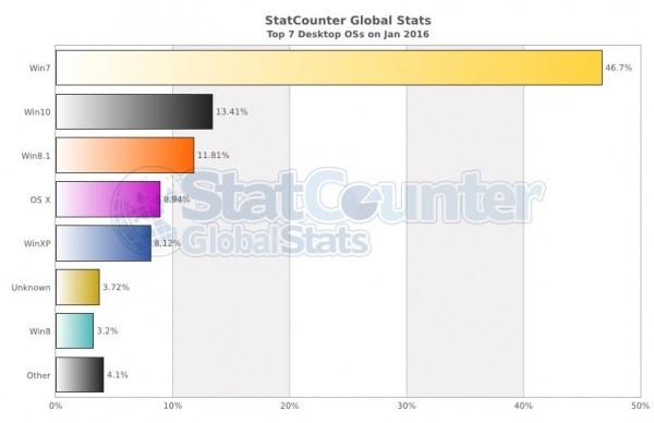 488cad1aae3ad77.jpg 600x600 Windows 10 市占率终于超过 Windows 8.1