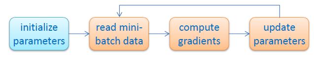 Apache SINGA Apache SINGA 0.2.0 发布 分布式深度学习平台